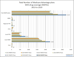 More 2019 Medicare Advantage Plan Choices With Increases In