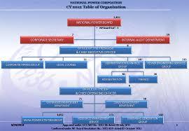 Organizational Structure National Power Corporation