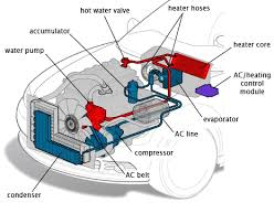 how car air conditioner works. how does my air conditioning system work? car conditioner works u