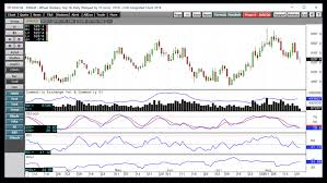 Corn Commodity Price Chart While Beans And Corn Feel The Impact Of Trade Issues Wheat
