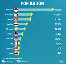 Philippines Population Chart In Charts How The Philippines Fares In Southeast Asia