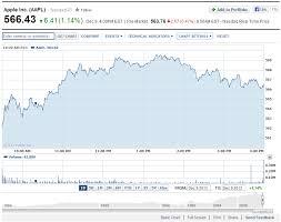 5 Best Free Stock Chart Websites Stocks Stock Charts