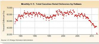 Why Is Gasoline Consumption Tanking Peak Oil News And
