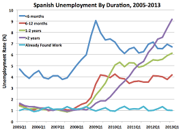 Great Depression Chart Spain Is Beyond Doomed The 2 Scariest Unemployment Charts