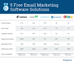 Marketing Automation Comparison Chart 5 Best Free Email Marketing Software Options To Add