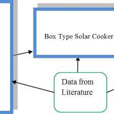 Solar Oven Temperature Chart Temperature Variation Curve During Sensible Heat Test