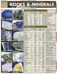 Rocks Minerals Bar Chart