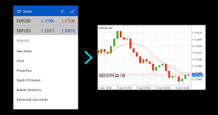 How To Start Trading On The Metatrader 5 Android Mobile App