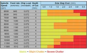 Sfm Chart For Milling Chatter In Machining Milling Lathe Vibration Easy Guide