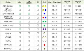 Rubber Compatibility Chart 15 Scientific Materials Compatibility Chart