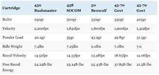 6 8 Vs 308 Ballistics Chart 450 Bushmaster Vs 458 Socom Vs 50 Beowulf Battle Of The Big