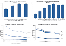 the criminalization of immigration in the united states american  higher immigration is associated lower crime rates
