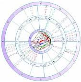 Synastry Love And Relationship Astrology