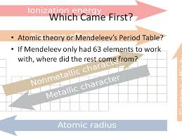 Trends In Periodic Table. Which Came First? Atomic theory or ...