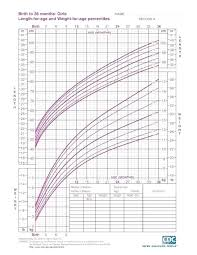 Normal Growth Chart Of Infants Infant Growth Chart With