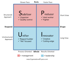 management vs leadership in a picture organizational physics by  this map shows that every system has to shape be effective and respond be efficient to the environment and do so as a whole system including the