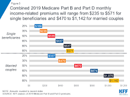 Medicare Income Chart Medicares Income Related Premiums Under Current Law And