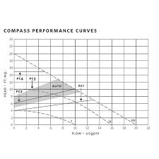 Armstrong Pump Cross Reference Chart Armstrong Compass Series Circulator James Electric