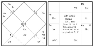 Diana Astrology Chart Diana Birth Chart Diana Kundli Horoscope By Date Of