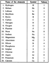 Valency Chart For Class 9 Chemistry Chart