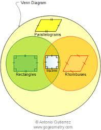 Venn Diagram Math Definition Types Of Parallelogram Venn Diagram Mathematics Math Geometry