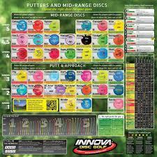 Innova Plastics Chart Innova Mid Putter Disc Golf Chart Golfputters Juniorgolf