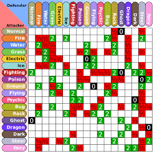 Pokemon Type Chart Gen 2 Pokemon Strengths And Weaknesses Pokemon Type Chart