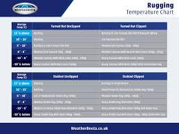 Rugging Temperature Chart