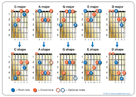 Caged System Chord Chart The Caged System An Overview Guitar Strumming Guitar