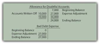 t account in accounting estimating the amount of uncollectible accounts