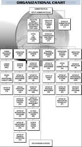 The Wire Organization Chart 15 Specific Distribution Center Organizational Chart
