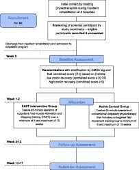 Protocol For A Randomized Controlled Clinical Trial