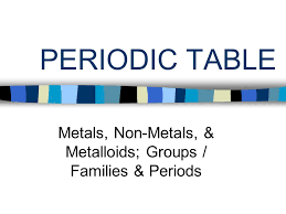 Metals, Non-Metals, & Metalloids; Groups / Families & Periods ...