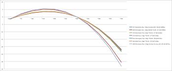 270 Winchester 150 Grain Ballistics Chart 57 Explicit 270 Ballistic Chart