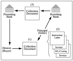 Ucc Article 3 Flow Chart Payment Systems Assignment 28