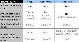Where Should I Put My Retirement Money Roth 401k Vs Roth