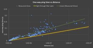 Time Vs Speed Of Light Ping Speed Compared With The Speed Of Light Oc
