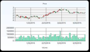 Loblaw Companies Limited Stock Price Target Raised To 80 As