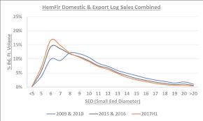 Douglas Fir Growth Chart Douglas Fir And Hem Fir Log Diameter Trends In The Pacific