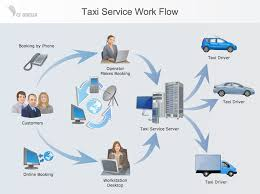 Work Process Flow Chart Examples Workflow Diagram Example Taxi Service Work Flow Workflow