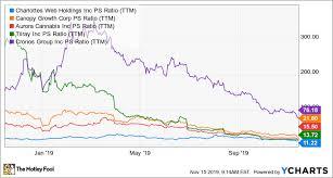 Charlotte S Web Stock Chart 5 Reasons Investors Shouldnt Sell Charlottes Web After Its