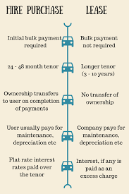 lease vs buy business vehicle do i lease or hire purchase a vehicle for my uber business money