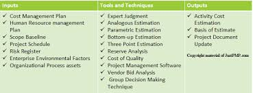Project Cost Management Justacademy