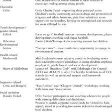 essay writing business topics zoho