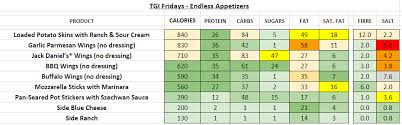 Tgi Fridays Usa Nutrition Information And Calories Full