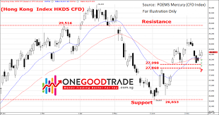Forex And Index Cfd Trade Ideas Chart Analysis 15 19