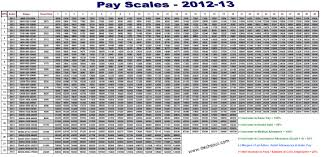 Bps Salary Chart It General Info Pay Scales 2012 13