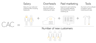 customer acquisition cost customer acquisition cost cac vs customer lifetime value clv