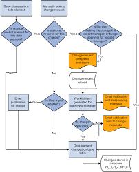 Project Change Control Process Flow Chart Understanding Change Control Management