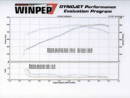 418ci Ls3 Any Dyno Numbers Out There Ls1tech Camaro